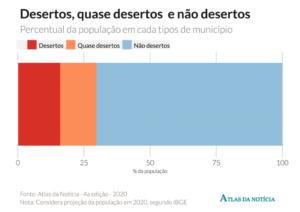 Gráfico aponta a porcentagem de desertos, quase desertos e não desertos de notícias no país