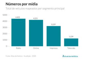 Gráfico mostra o número de veículos divididos por mídia no Brasil