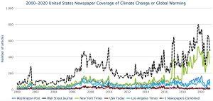 Cobertura climática cai 23% em 2020, diz Observatório de Mídia e Mudanças Climáticas